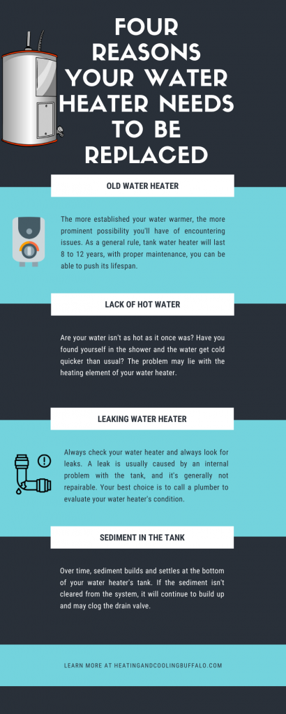 Four Reason your Water Heater needs to be replaced Infographic By Buffalo Heating and Cooling Pros